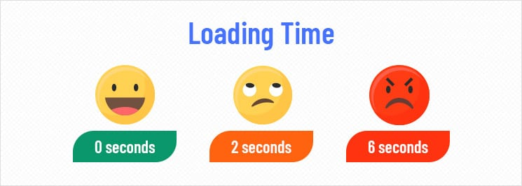 online store loading time