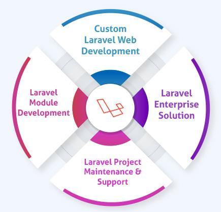 Laravel Web Development - Skynet Technologies