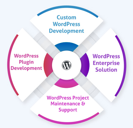 Customized WordPress Development Services